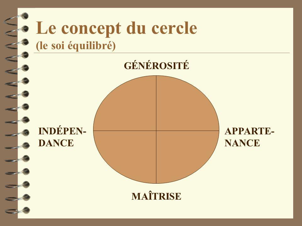 Le concept du cercle (le soi équilibré)