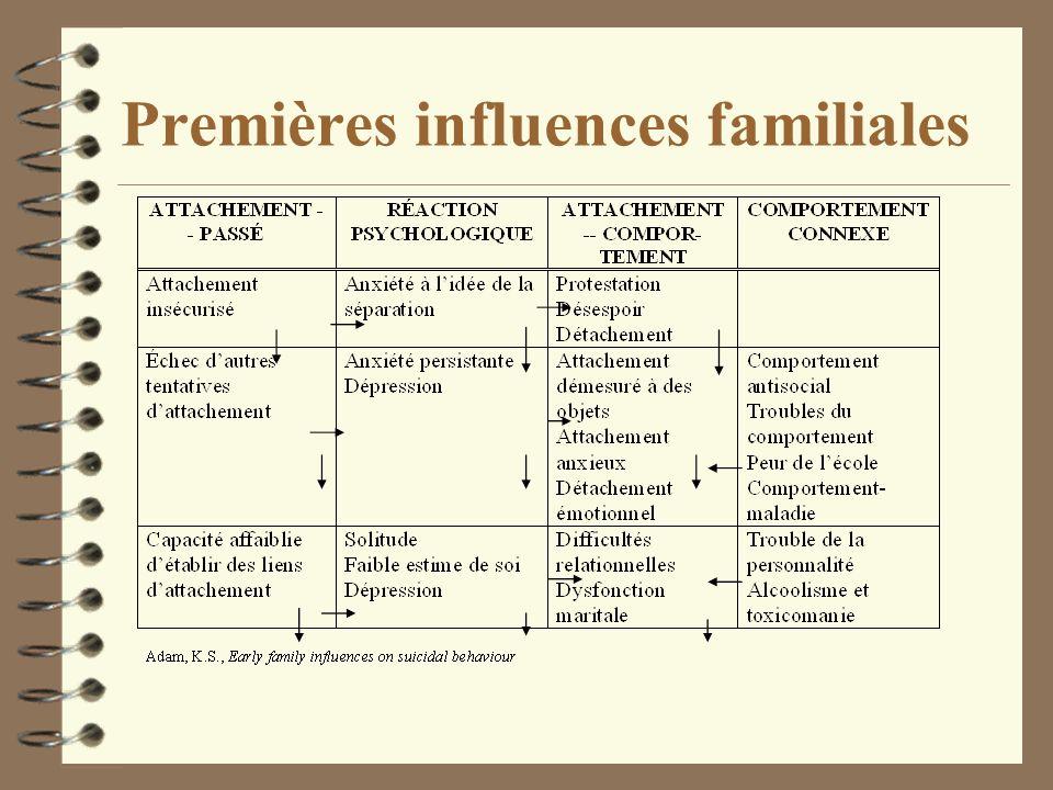 Premières influences familiales