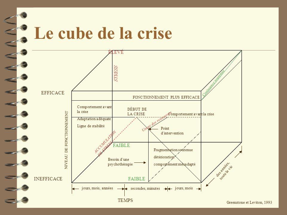 Le cube de la crise ÉLEVÉ STRESS EFFICACE FAIBLE INEFFICACE FAIBLE