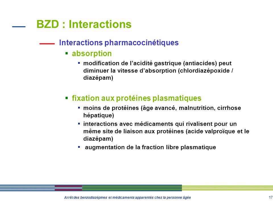 BZD : Interactions Interactions pharmacocinétiques absorption