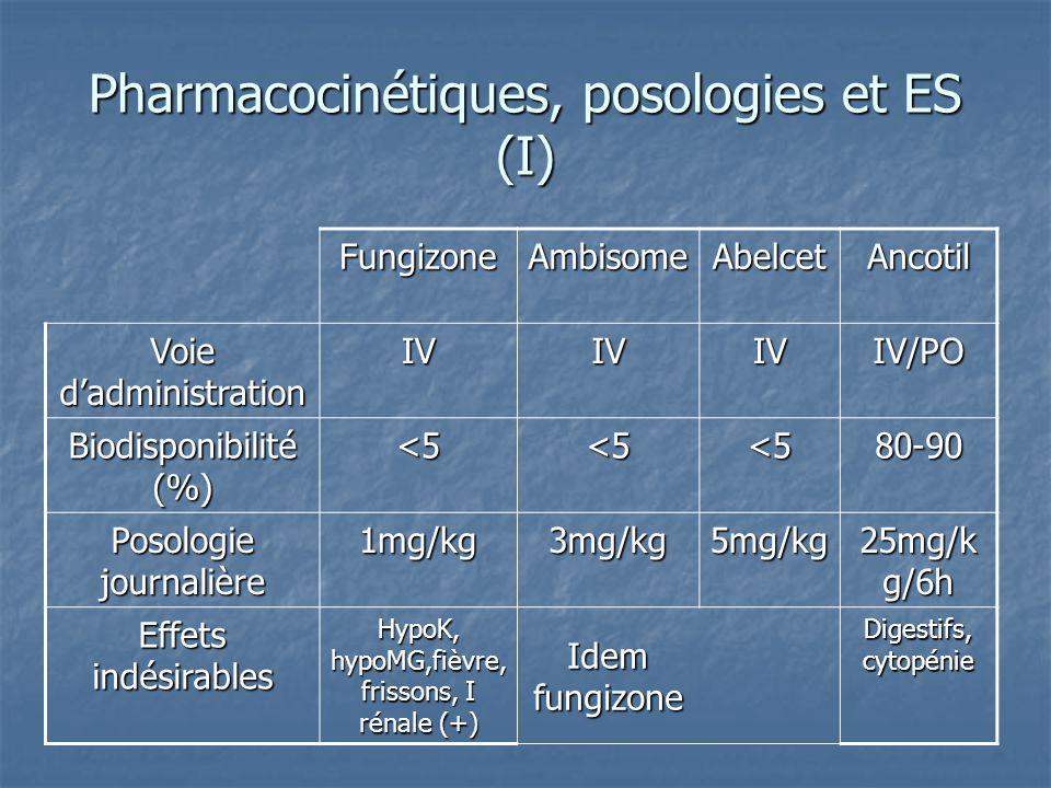 Pharmacocinétiques, posologies et ES (I)