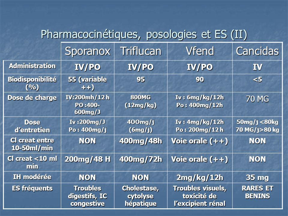 Pharmacocinétiques, posologies et ES (II)