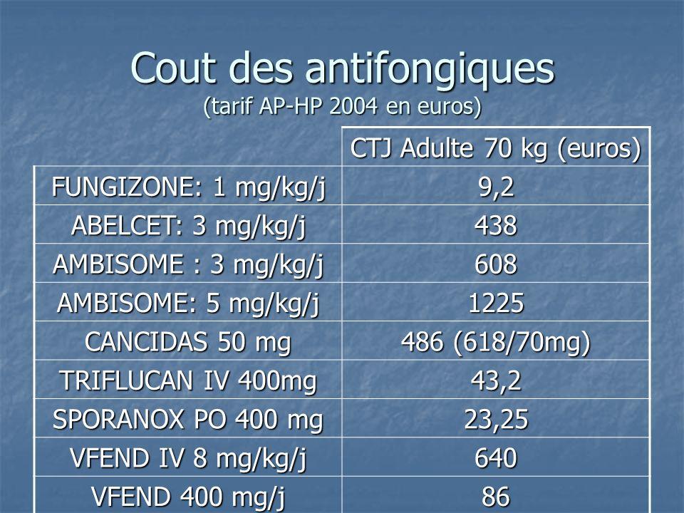 Cout des antifongiques (tarif AP-HP 2004 en euros)