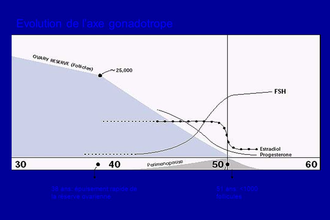 Evolution de l'axe gonadotrope