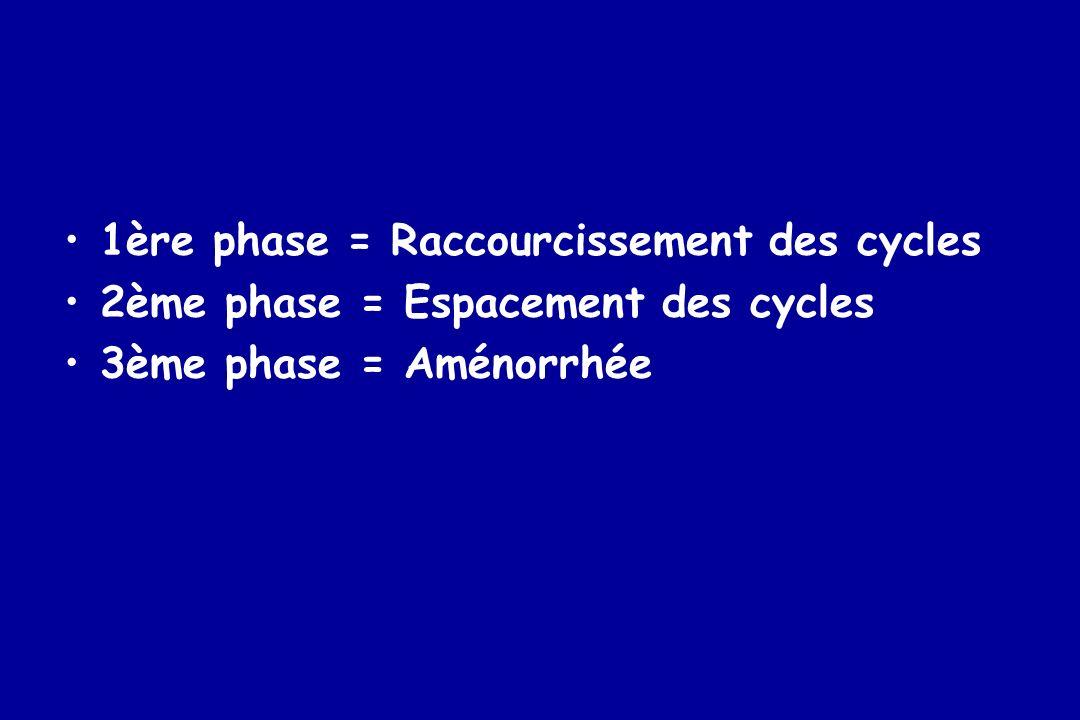 1ère phase = Raccourcissement des cycles