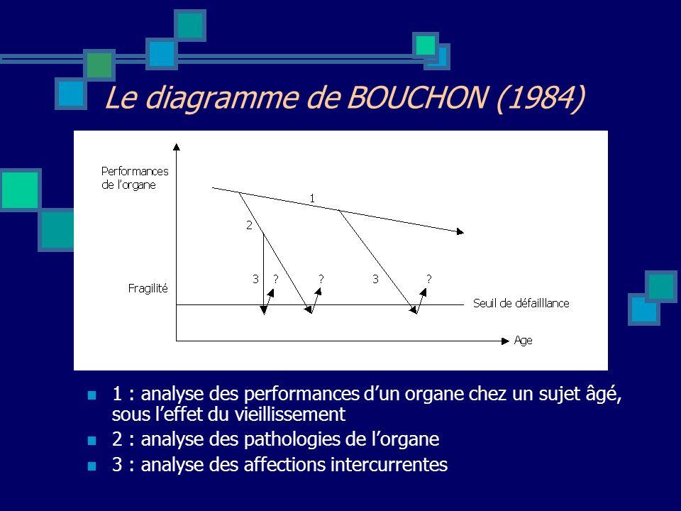 Le diagramme de BOUCHON (1984)