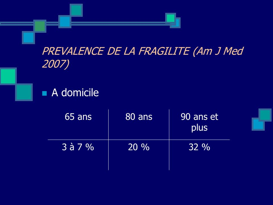 PREVALENCE DE LA FRAGILITE (Am J Med 2007)