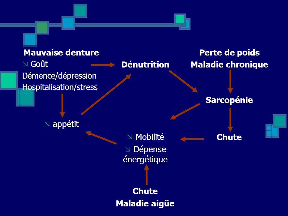 Mauvaise denture Dénutrition Perte de poids Maladie chronique