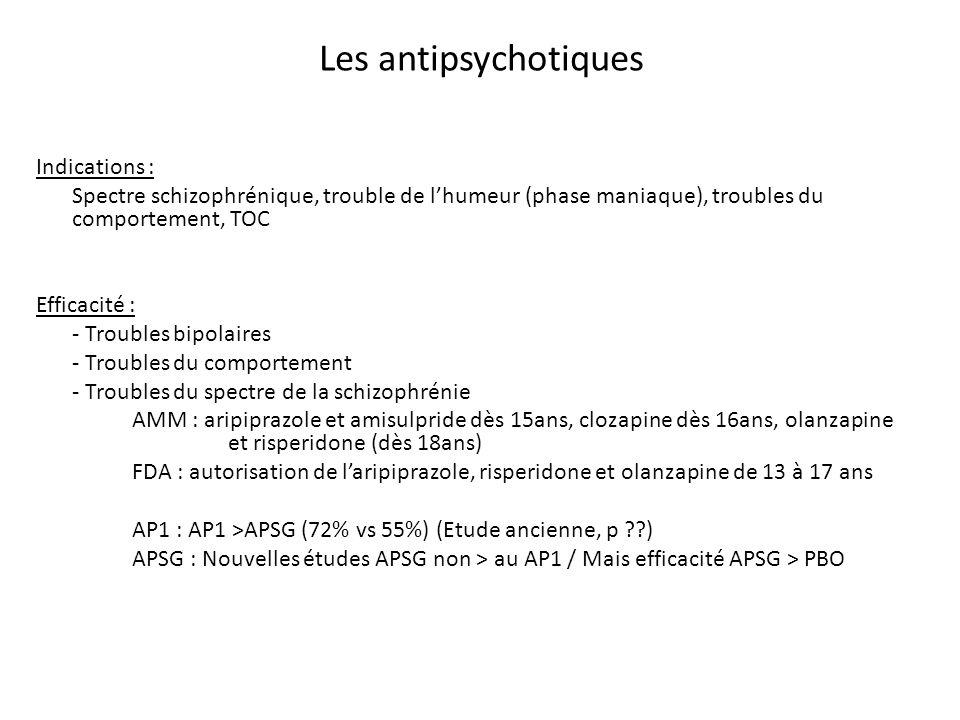 Les antipsychotiques Indications :