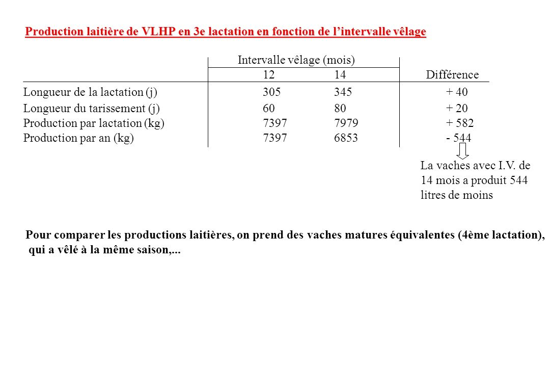 Production laitière de VLHP en 3e lactation en fonction de l'intervalle vêlage