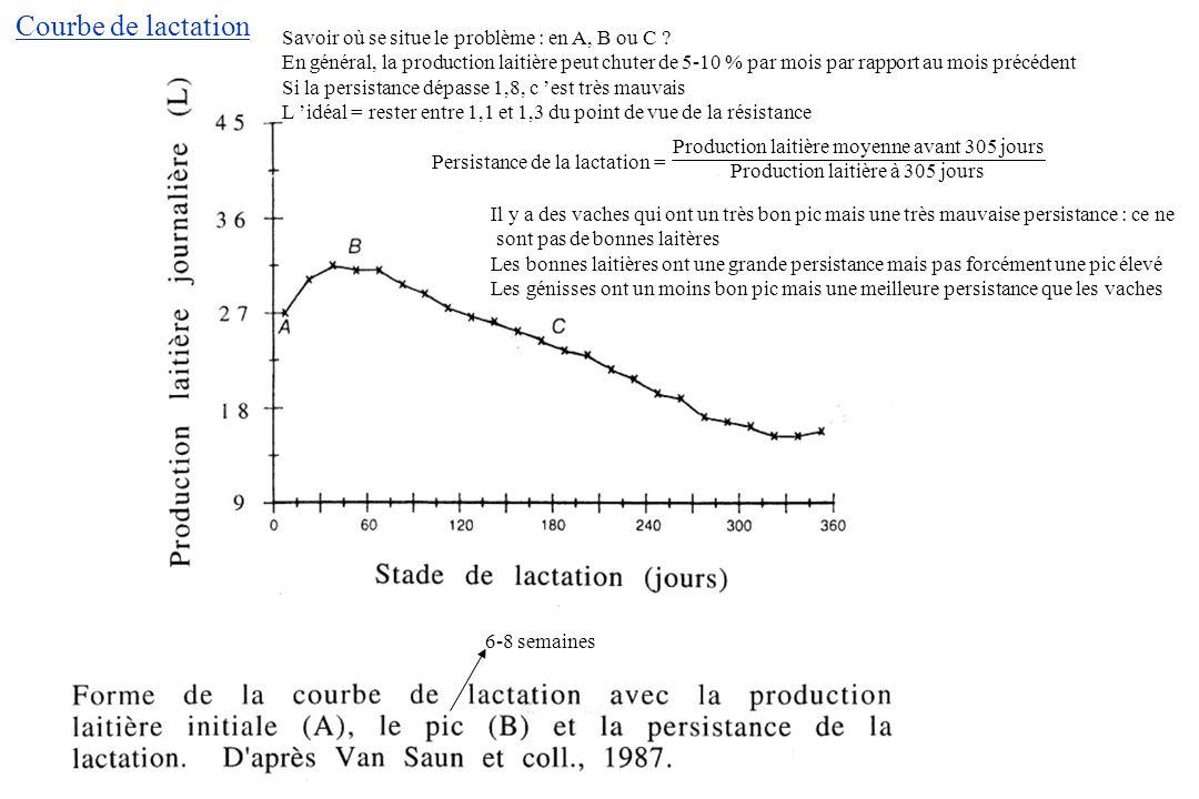 Courbe de lactation Savoir où se situe le problème : en A, B ou C
