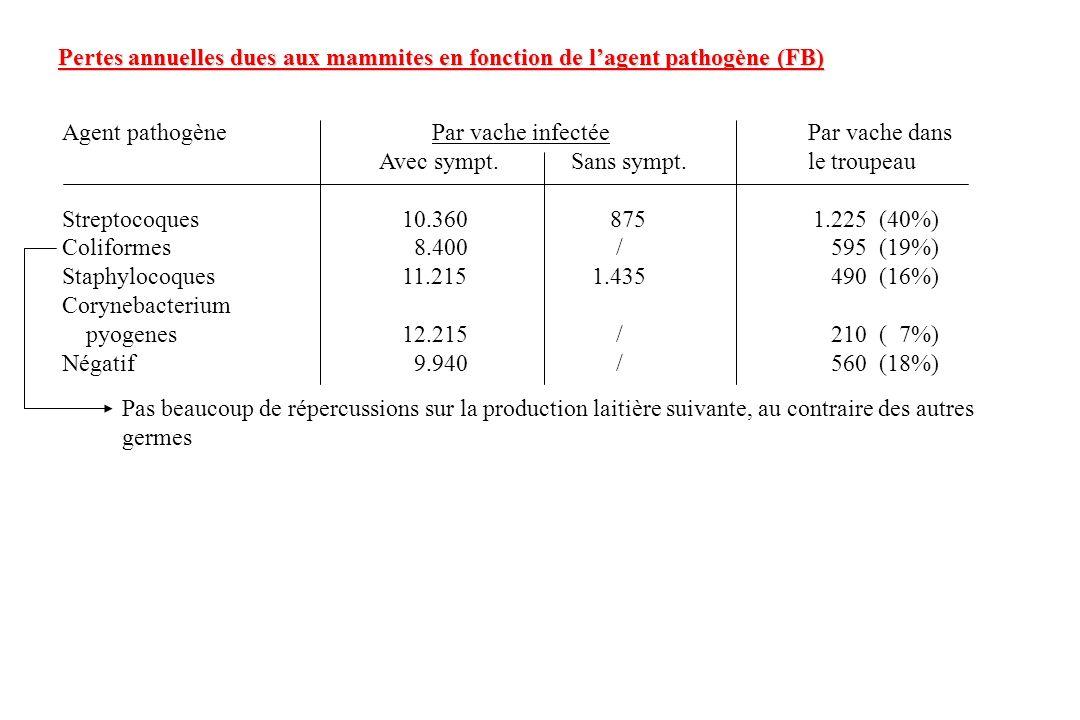 Pertes annuelles dues aux mammites en fonction de l'agent pathogène (FB)