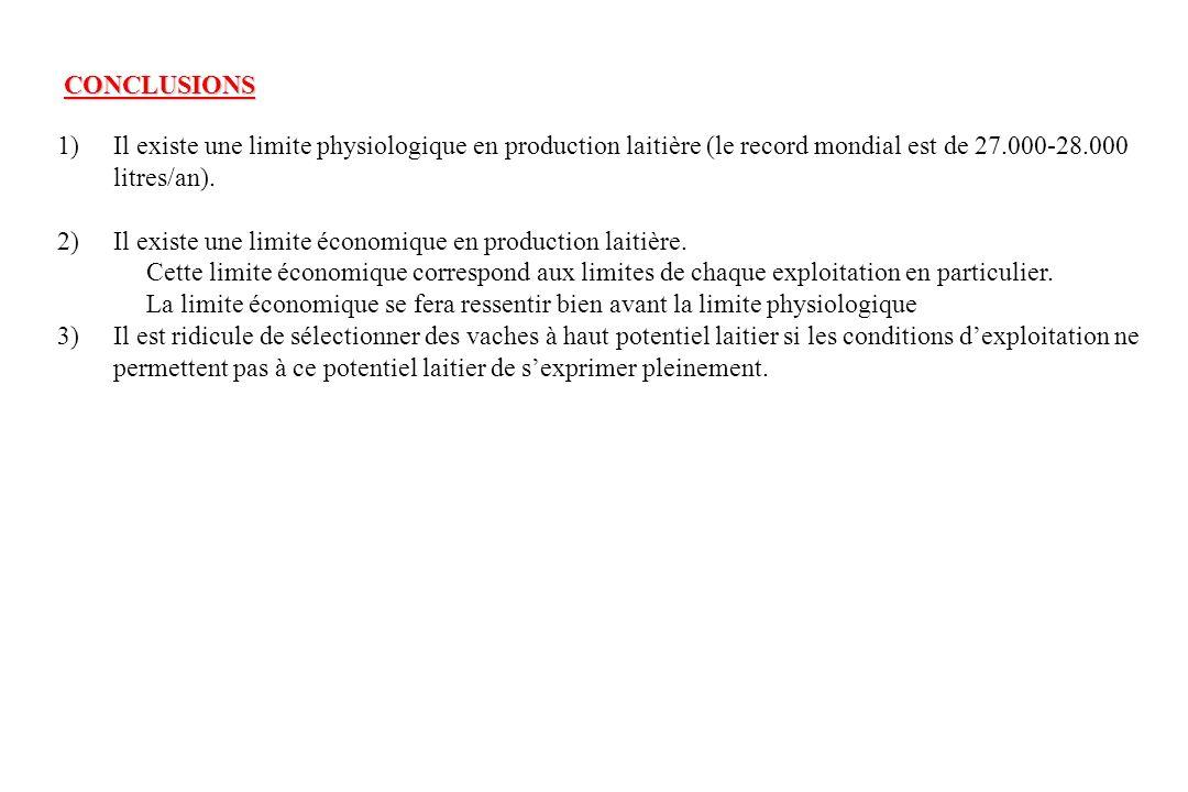 CONCLUSIONS 1) Il existe une limite physiologique en production laitière (le record mondial est de 27.000-28.000.