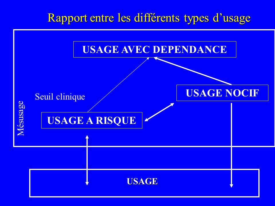 Rapport entre les différents types d'usage