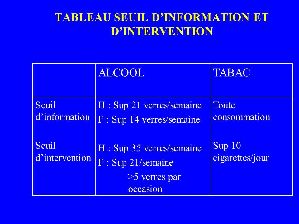 TABLEAU SEUIL D'INFORMATION ET D'INTERVENTION
