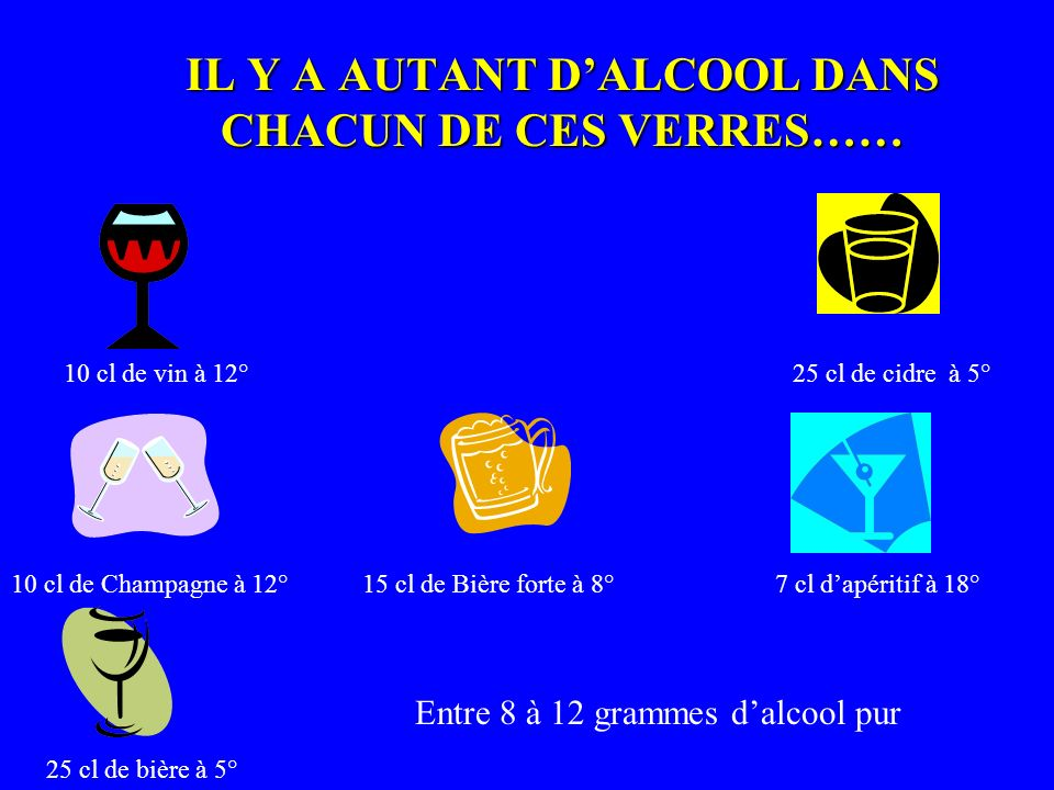 IL Y A AUTANT D'ALCOOL DANS CHACUN DE CES VERRES……