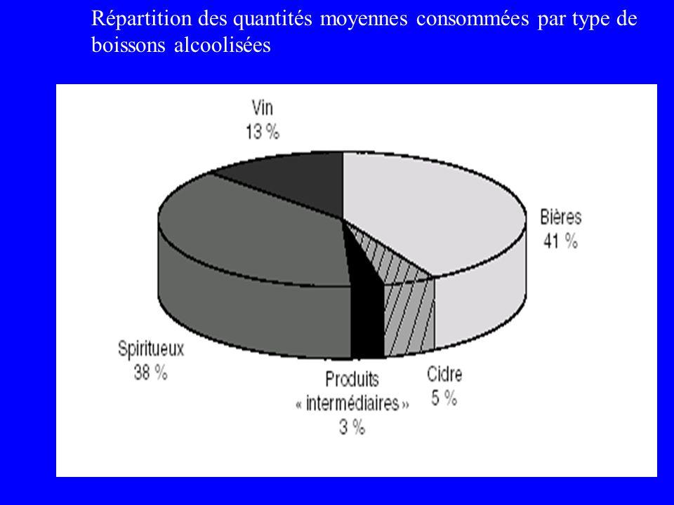 Répartition des quantités moyennes consommées par type de boissons alcoolisées