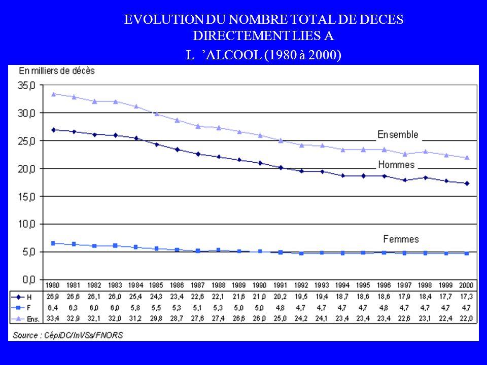EVOLUTION DU NOMBRE TOTAL DE DECES DIRECTEMENT LIES A