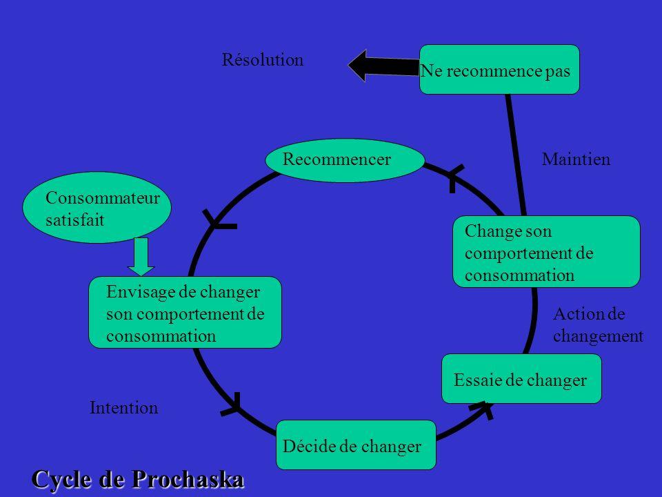 Cycle de Prochaska Résolution Ne recommence pas Recommencer Maintien