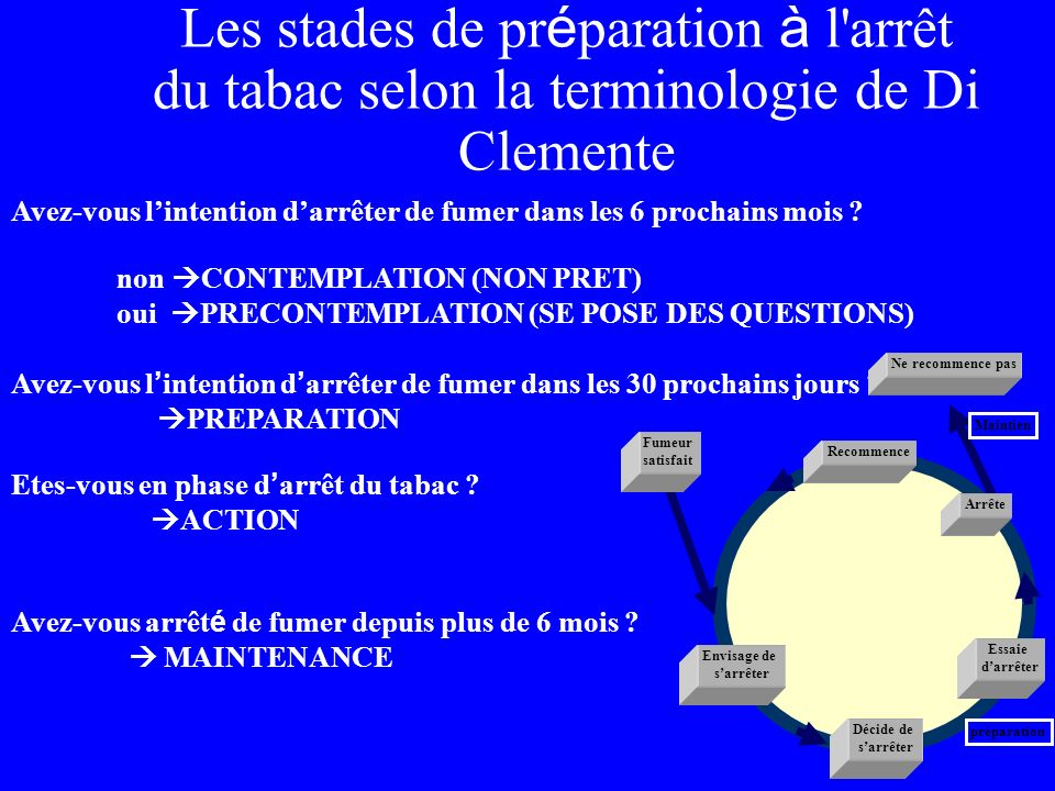 Les stades de préparation à l arrêt du tabac selon la terminologie de Di Clemente