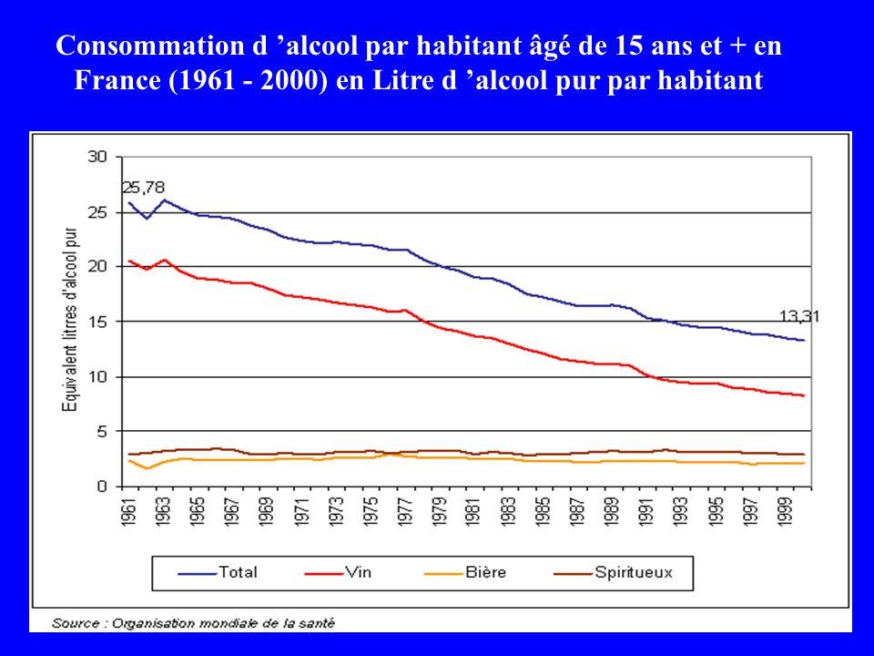 Consommation d 'alcool par habitant âgé de 15 ans et + en France (1961 - 2000) en Litre d 'alcool pur par habitant