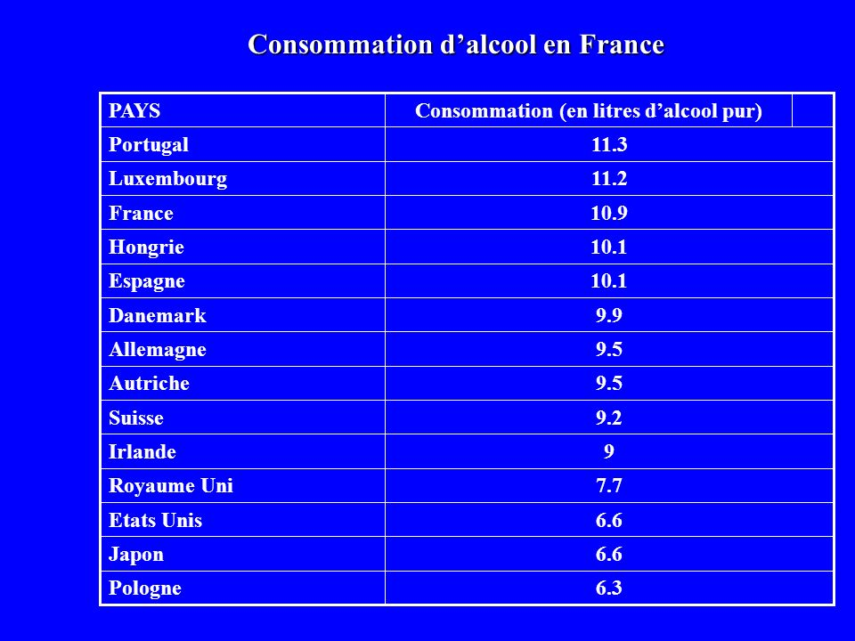 Consommation d'alcool en France