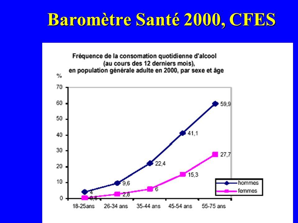 Baromètre Santé 2000, CFES