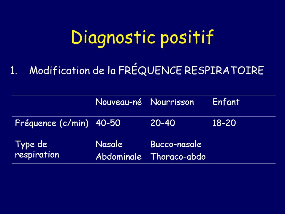 Diagnostic positif Modification de la FRÉQUENCE RESPIRATOIRE