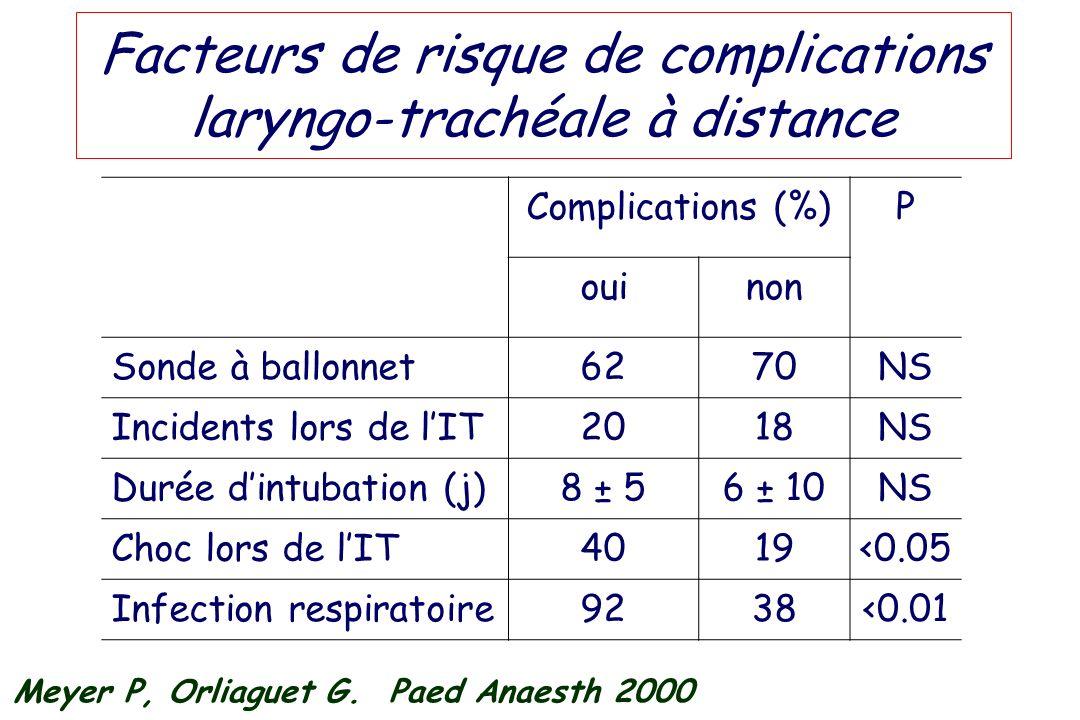 Facteurs de risque de complications laryngo-trachéale à distance