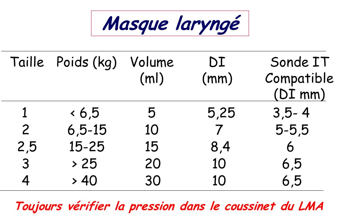 Masque laryngé Sonde IT Compatible (DI mm) 1 2 2,5 3 4 < 6,5 6,5-15