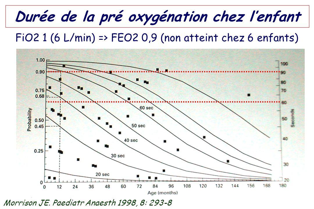 Durée de la pré oxygénation chez l'enfant