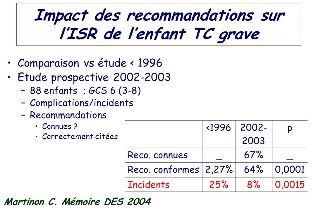 Impact des recommandations sur l'ISR de l'enfant TC grave