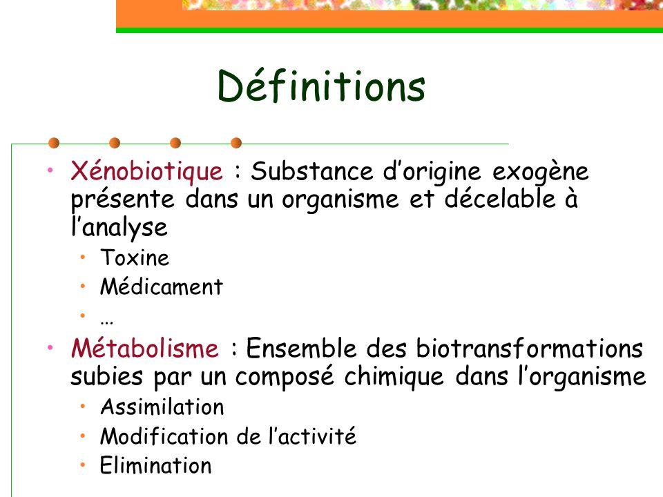 Définitions Xénobiotique : Substance d'origine exogène présente dans un organisme et décelable à l'analyse.