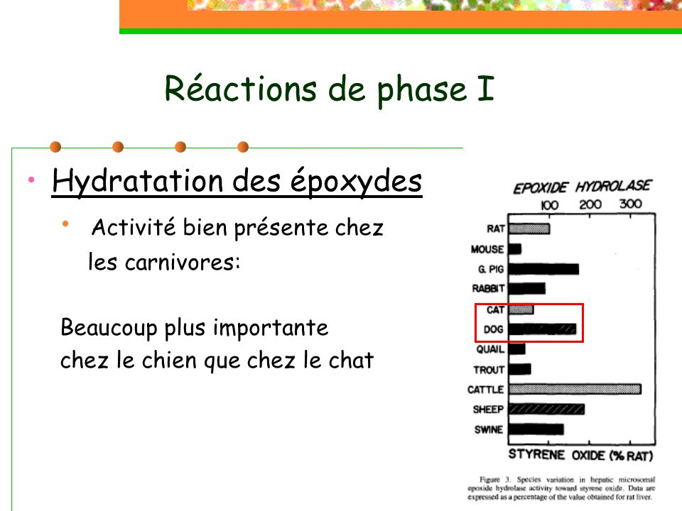 Réactions de phase I Hydratation des époxydes