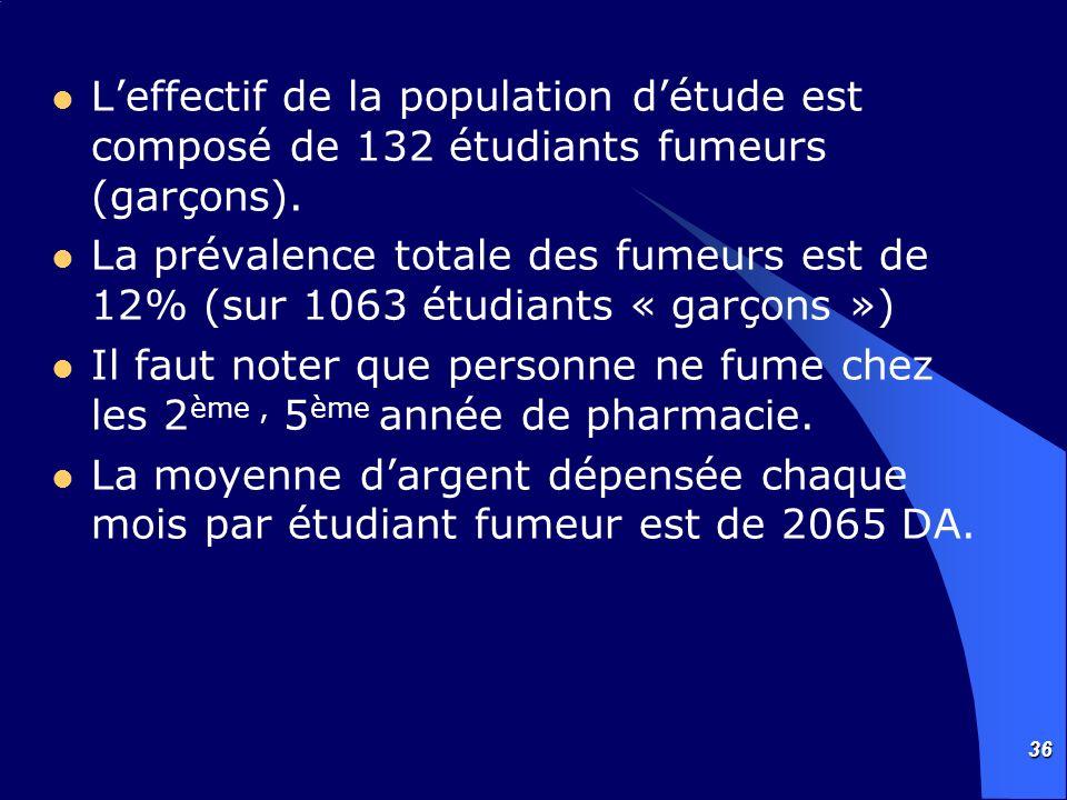L'effectif de la population d'étude est composé de 132 étudiants fumeurs (garçons).
