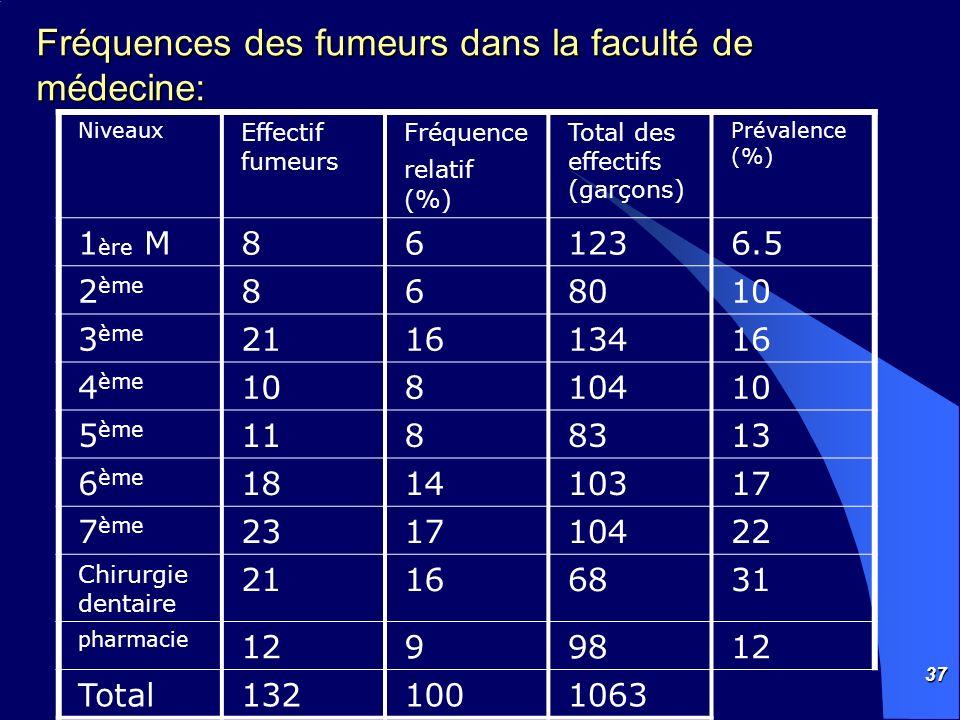 Fréquences des fumeurs dans la faculté de médecine: