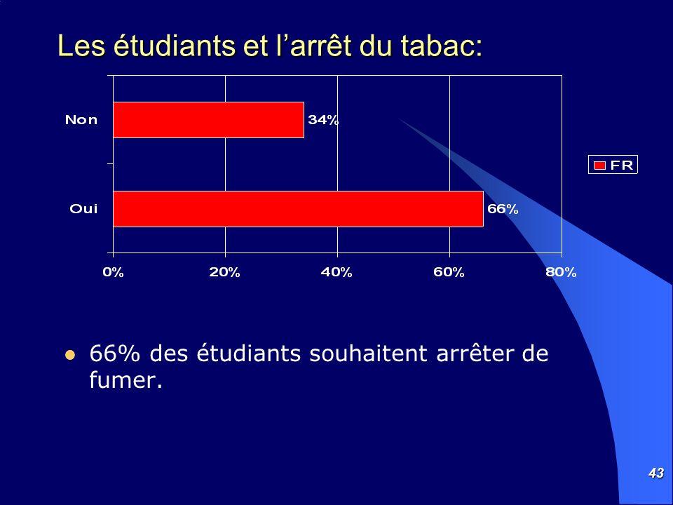 Les étudiants et l'arrêt du tabac: