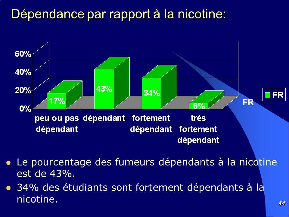 Dépendance par rapport à la nicotine: