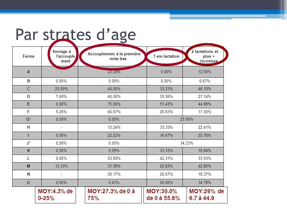 Par strates d'age MOY:4.3% de 0-25% MOY:27.3% de 0 à 75%