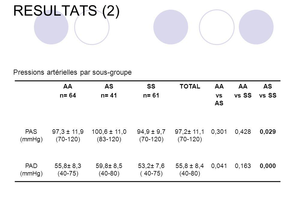 RESULTATS (2) Pressions artérielles par sous-groupe