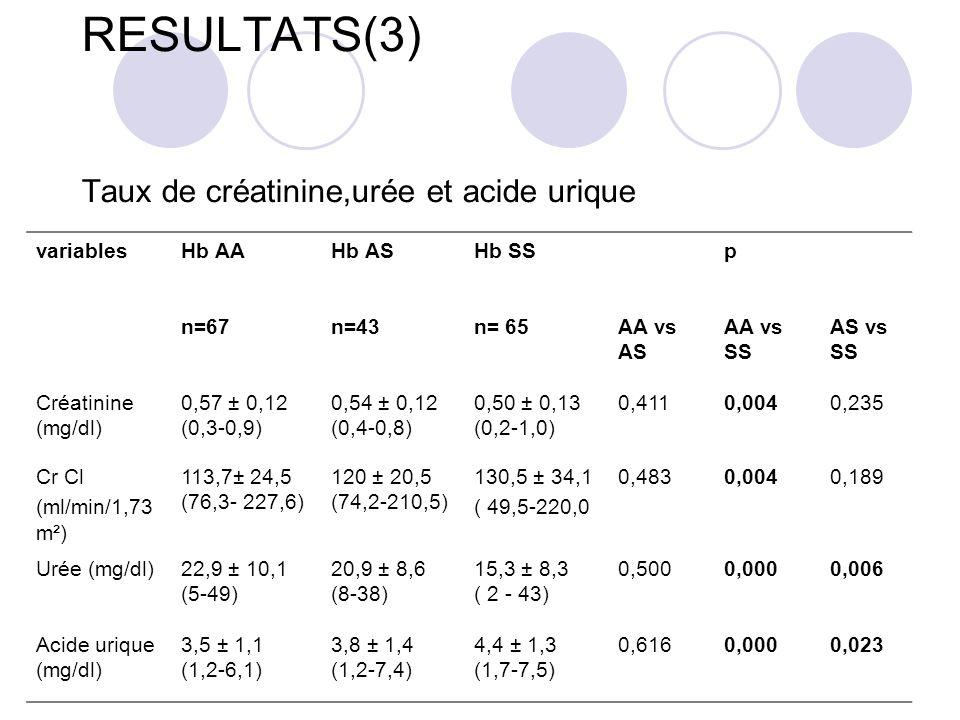 RESULTATS(3) Taux de créatinine,urée et acide urique