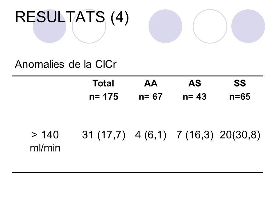 RESULTATS (4) Anomalies de la ClCr