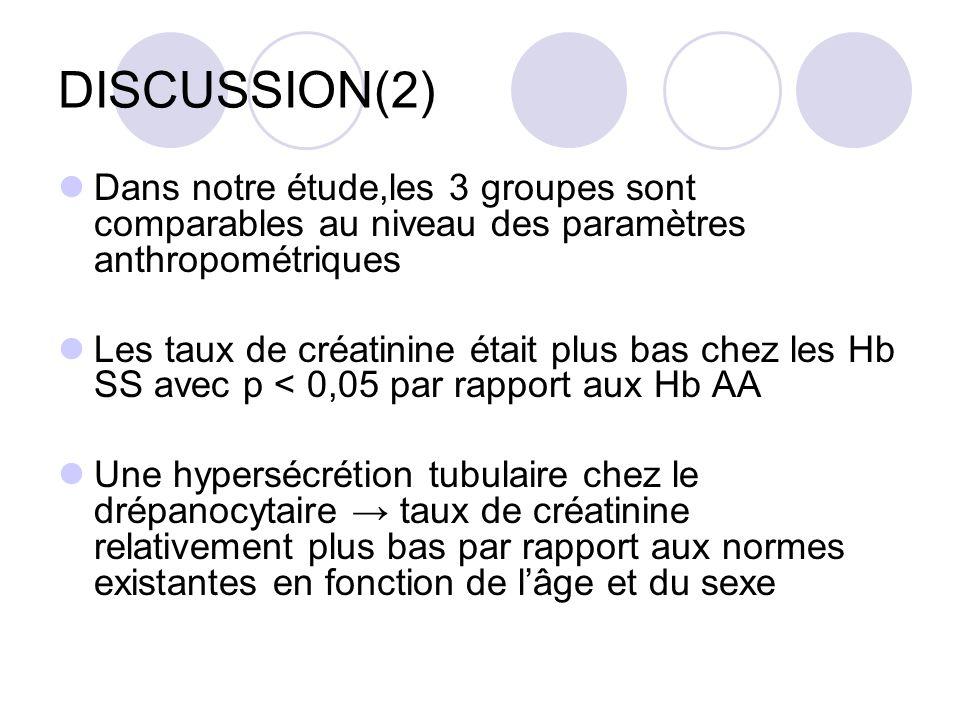 DISCUSSION(2) Dans notre étude,les 3 groupes sont comparables au niveau des paramètres anthropométriques.