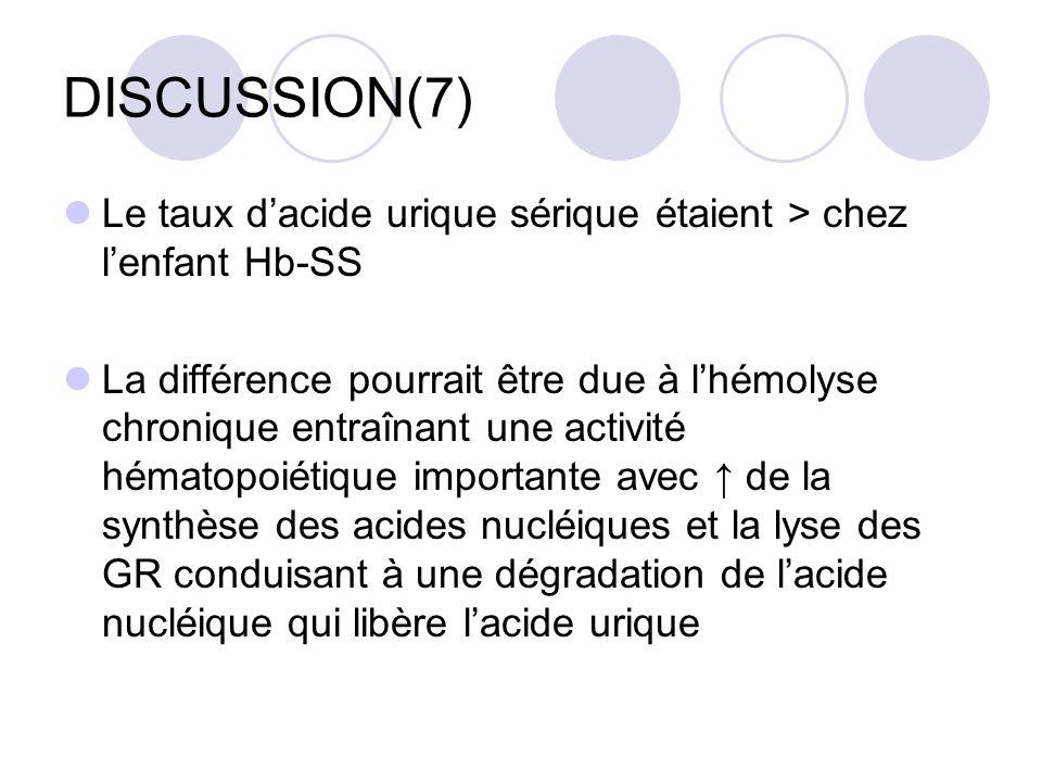 DISCUSSION(7) Le taux d'acide urique sérique étaient > chez l'enfant Hb-SS.