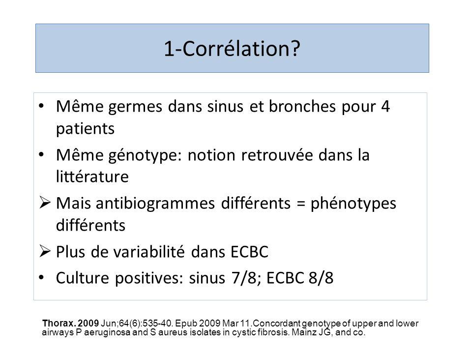 1-Corrélation Même germes dans sinus et bronches pour 4 patients