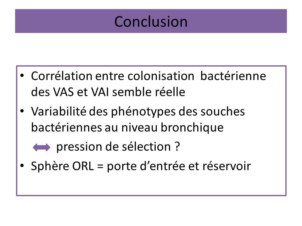 Conclusion Corrélation entre colonisation bactérienne des VAS et VAI semble réelle.