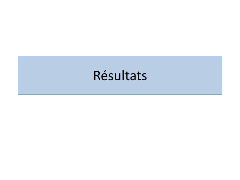 Résultats Etude prospective Resultats presentés= retrospectifs