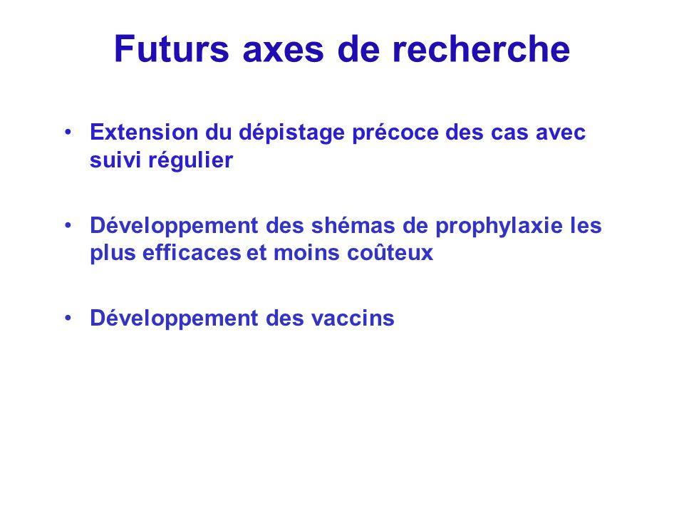 Futurs axes de recherche