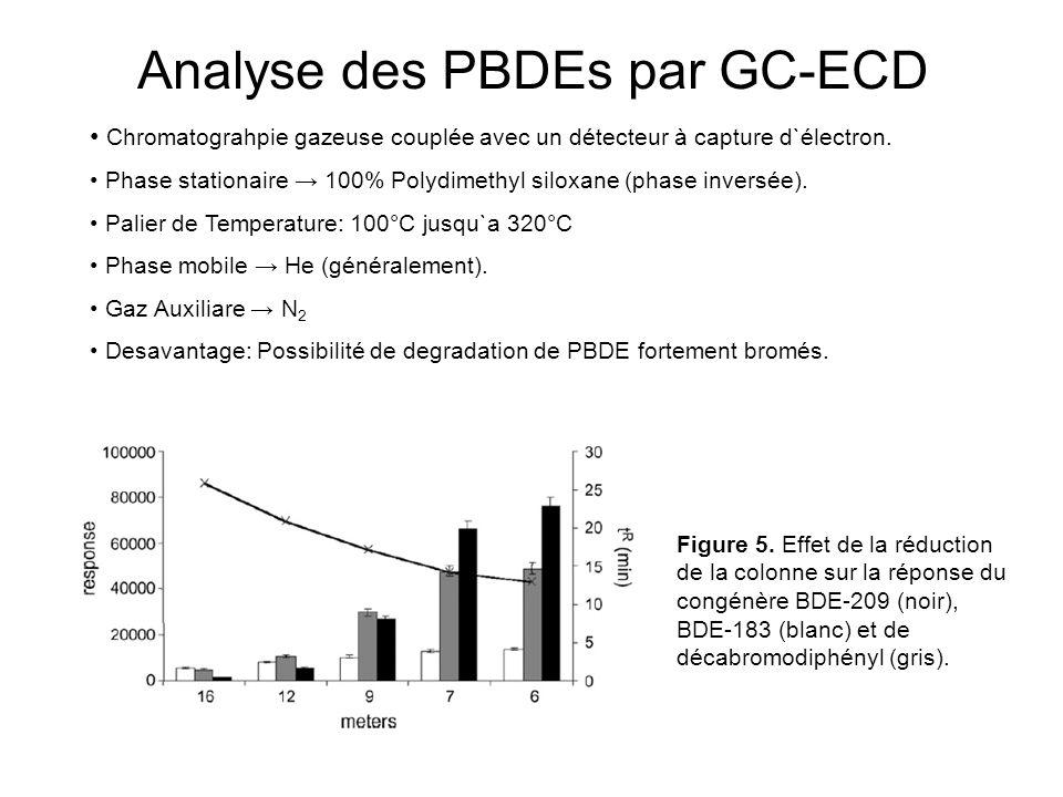Analyse des PBDEs par GC-ECD