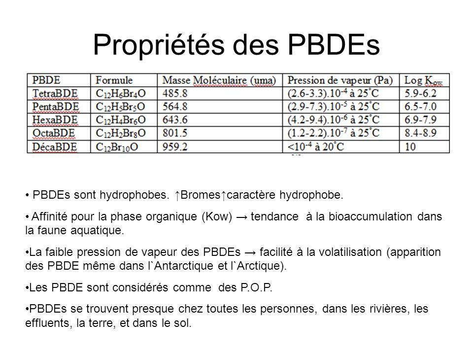 Propriétés des PBDEs PBDEs sont hydrophobes. ↑Bromes↑caractère hydrophobe.